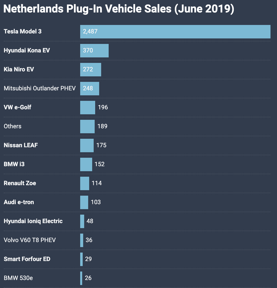 photo of Tesla Model 3 = #1 Best Selling Vehicle In The Netherlands Again (June 2019) image