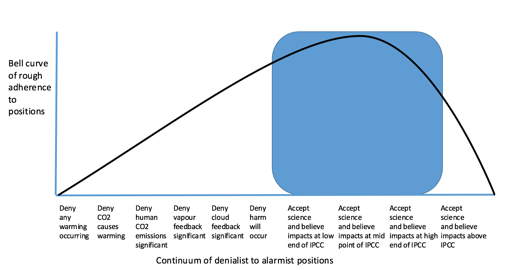 Skewed bell curve of positions related to climate change