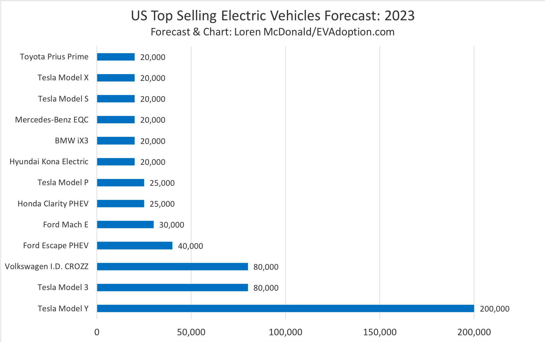 US Top Selling Electric Vehicles Forecast-2023-Loren McDonald