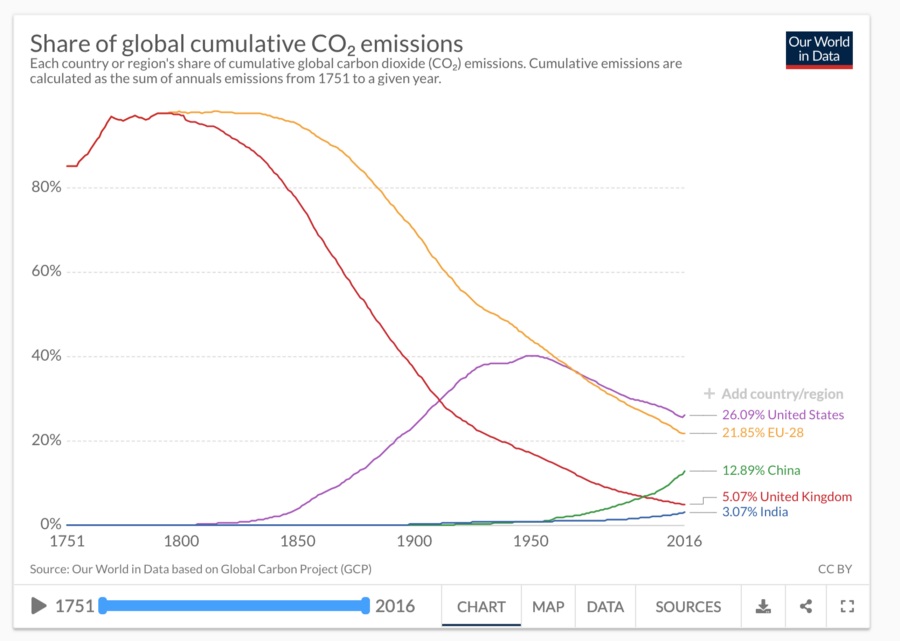 Graph of global CO2 emissions by country