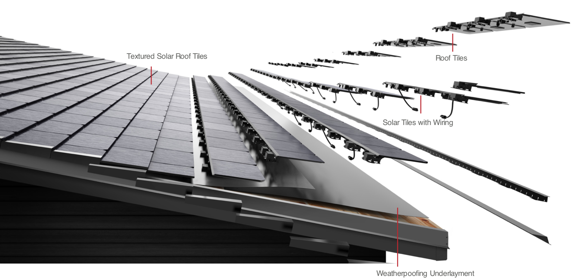 The components in a Tesla Solar Roof installation