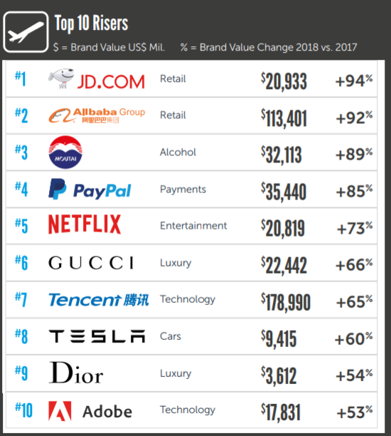 Tesla's Brand Value Jumped 60% In 2018 | CleanTechnica