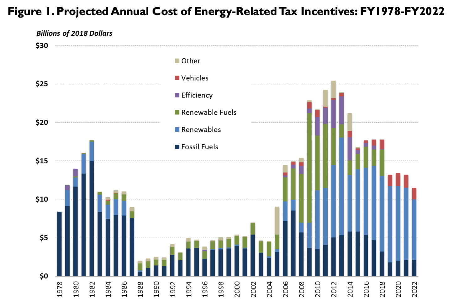Graph of historical and projected energy subsidies 1978-2022