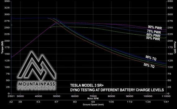 Dyno Test Shows Tesla Model 3 Standard Range+ Is Faster Than Model 3 Long Range Above 65 mph!