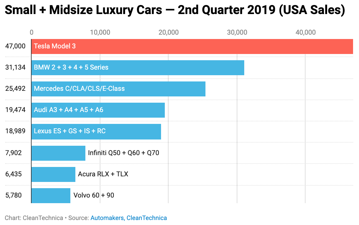Tesla Model 3 Outsold BMW, Mercedes, Audi, & Lexus Competitors In