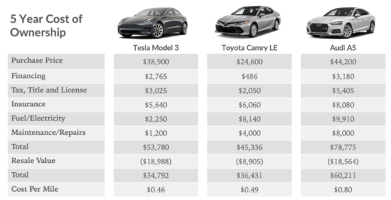 Tesla Model 3 vs. Toyota Corolla Cost of Ownership ... Range Lost On Parked Model 3 ... Tesla Service FTW — #CleanTechnica Top 20