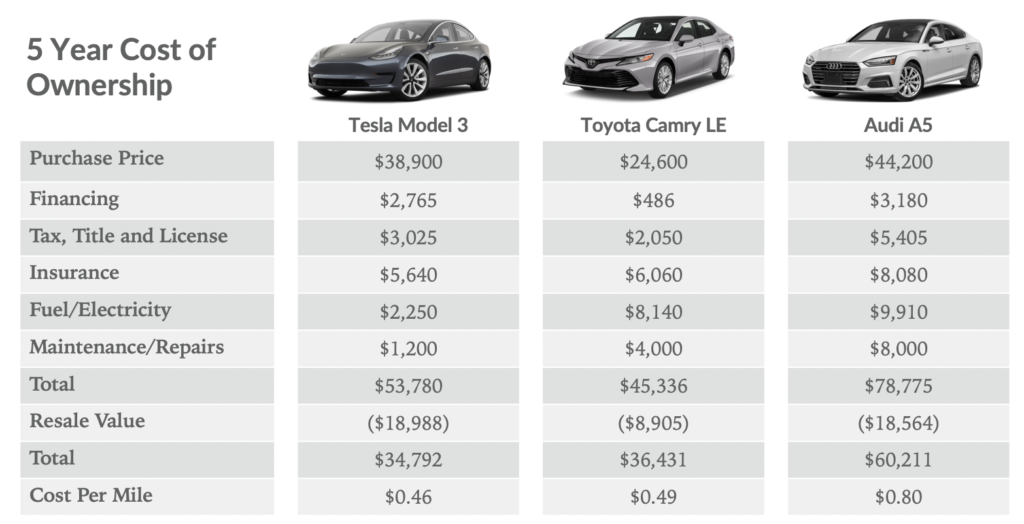 Tesla Model 3 vs. Toyota Corolla Cost of Ownership … Range Lost On Parked Model 3 … Tesla Service FTW — #CleanTechnica Top 20