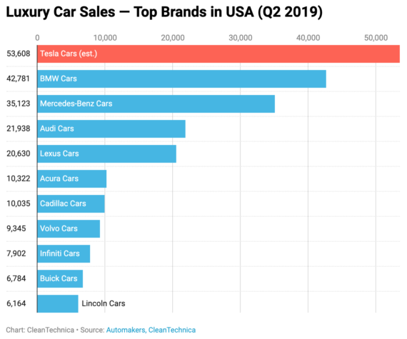 Tesla Cars = #1 In US Luxury Car Sales In 2nd Quarter Of 2019