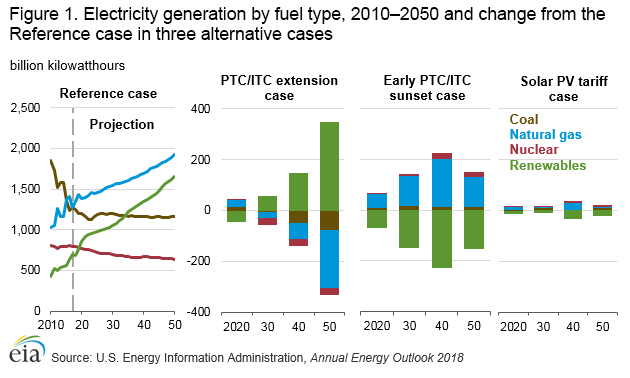 Chart showing impacts of PTC and ITC scenarios on renewable energy
