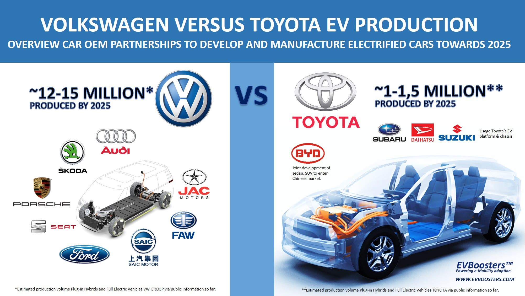 The EV Future — Volkswagen vs. Toyota In One Picture