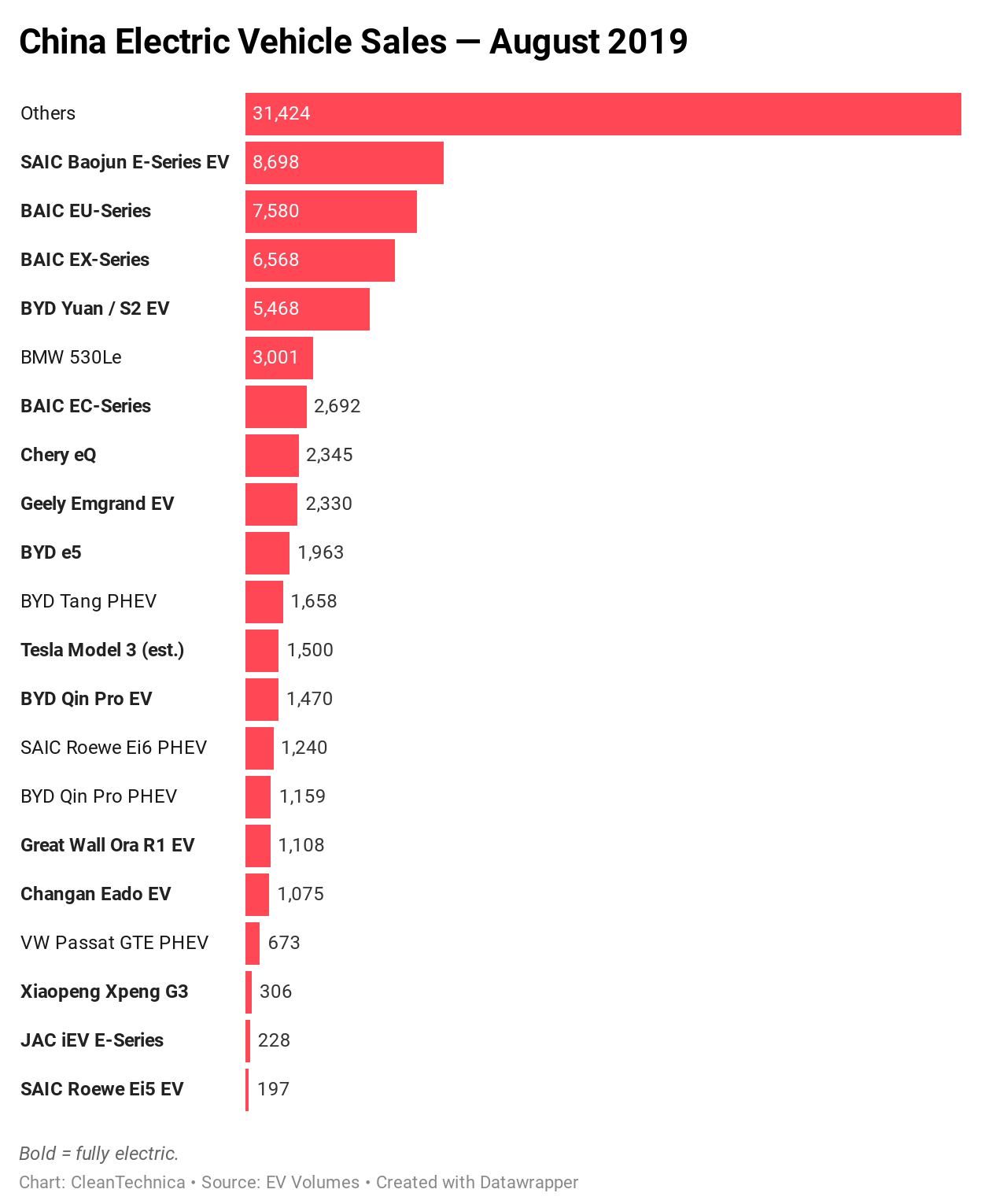 Chart: China Electric Vehicle Sales August 2019