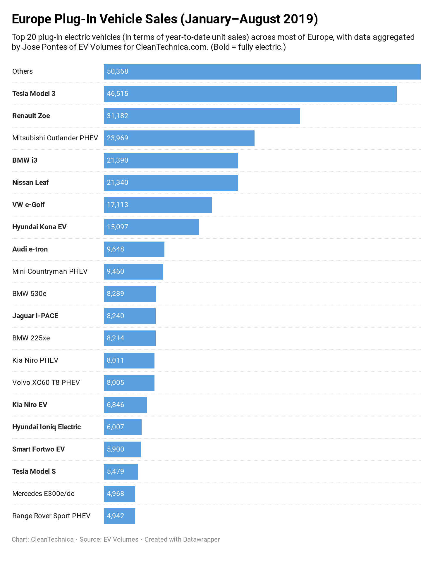 Chart: Top 20 Models Europe Plug-in Vehicle Sales January-August 2019