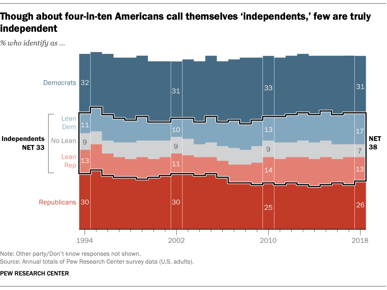 Pew Research Center graphic showing the increase of Independents in America politics