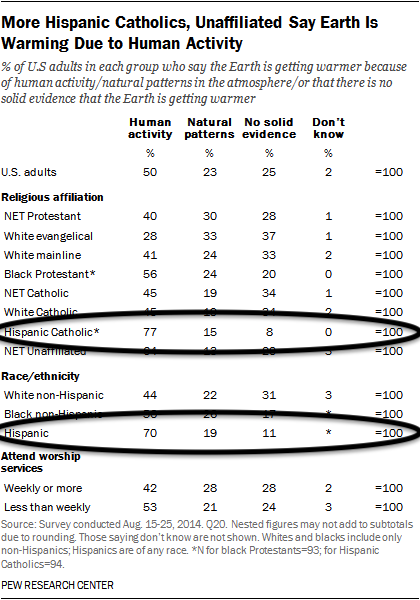 Table religious affiliation compared to acceptance of climate science showing strong Hispanic acceptance