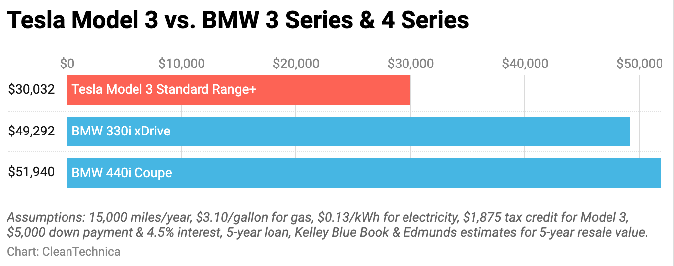 Chart: Tesla Model 3 vs. BMW 3 & 4 Series cost of ownership