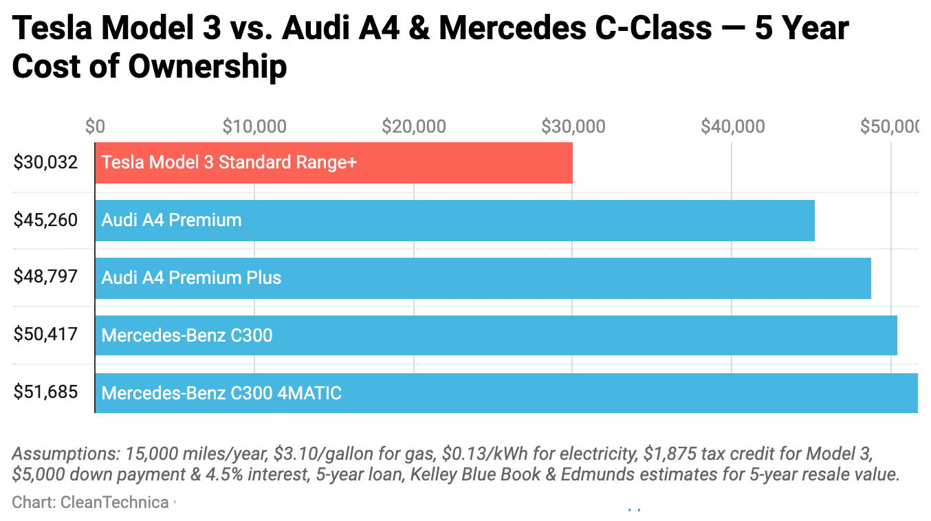 Chart: Tesla Model 3 vs. Mercedes C-Class & Audi A4 — 5 Year Cost of Ownership