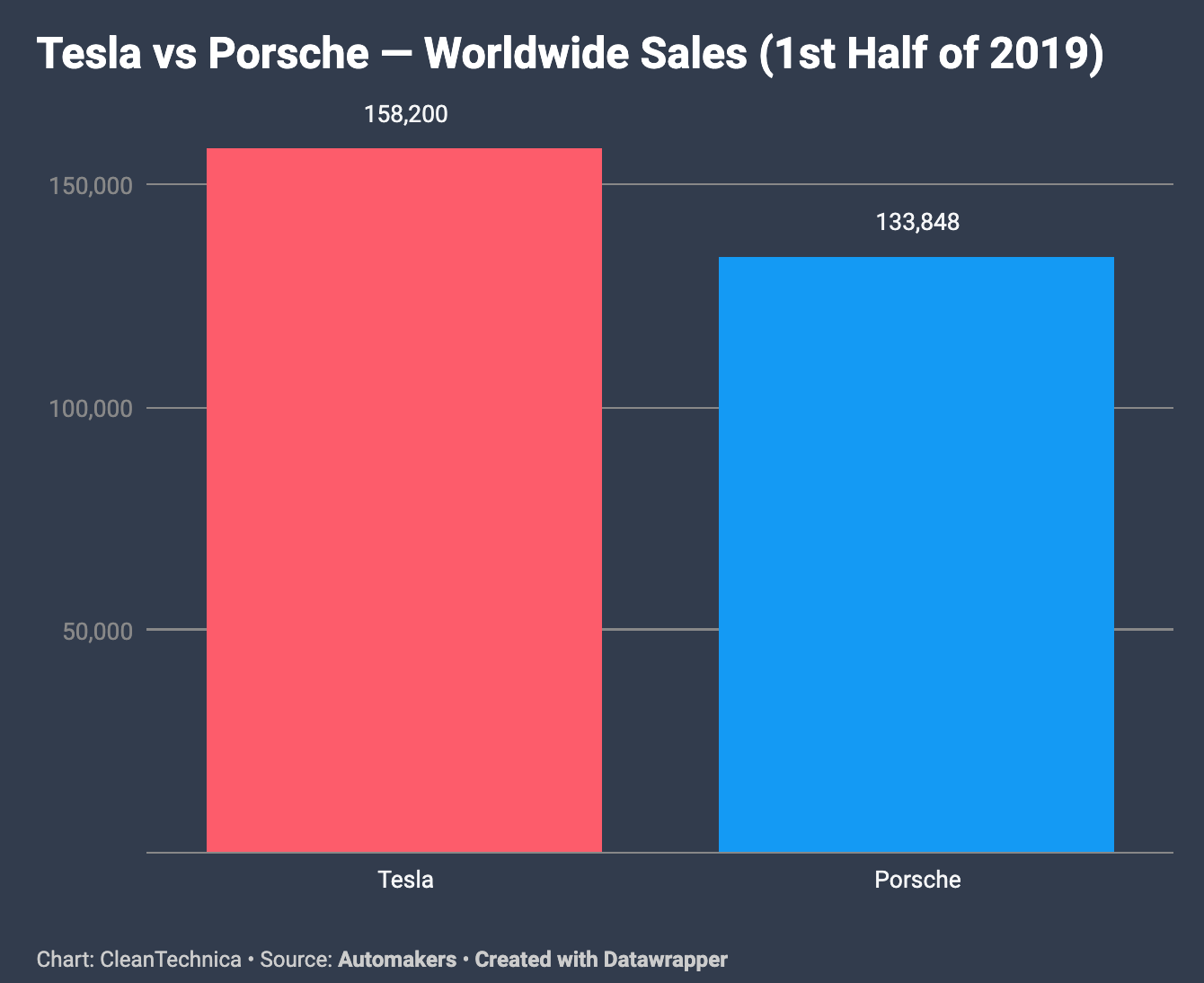 Tesla Outsold Porsche Globally In 1st Half Of 2019