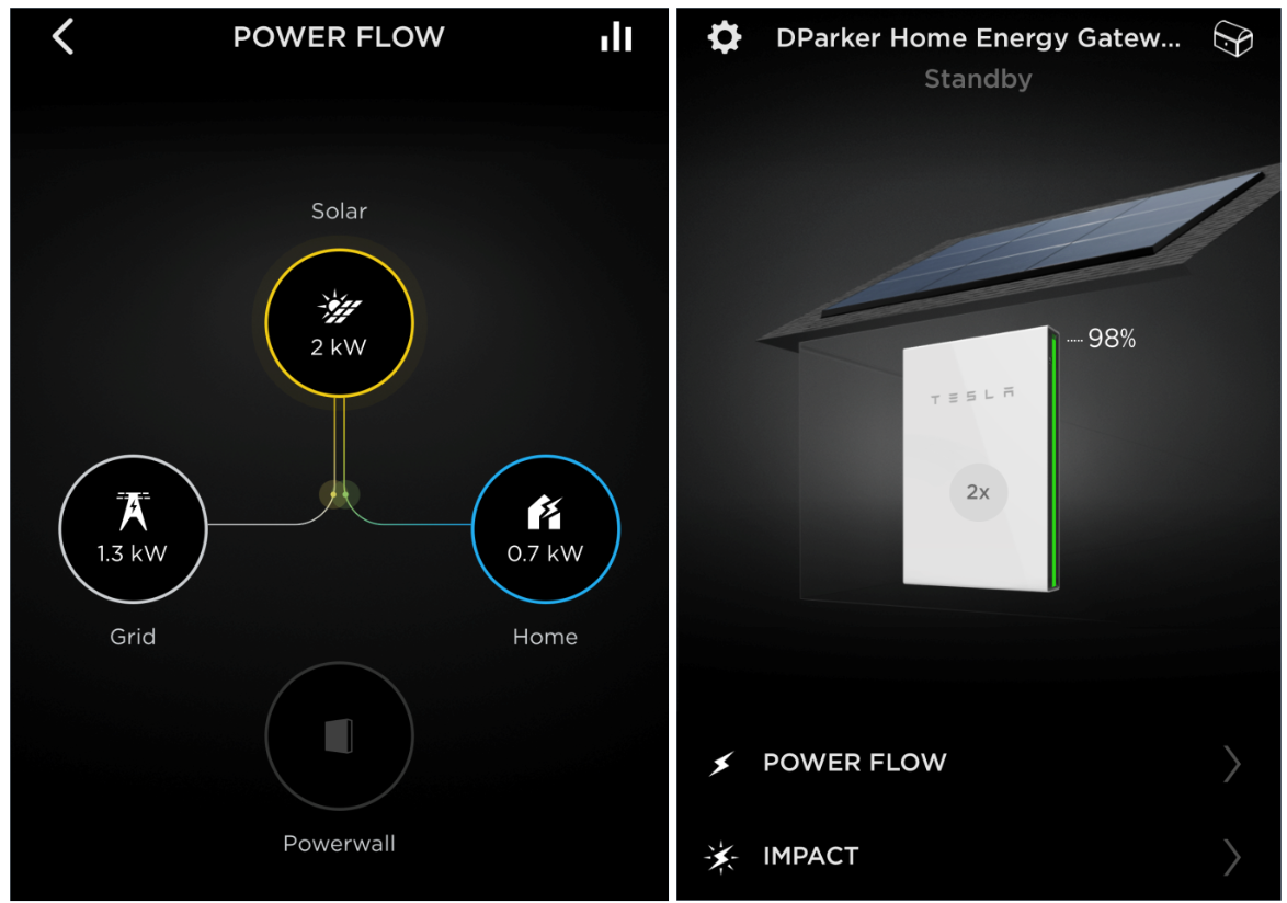 Powerwall app showing 2kW being produced by solar; 1.3 kW going to grid and the house electric load at 0.7 kW.