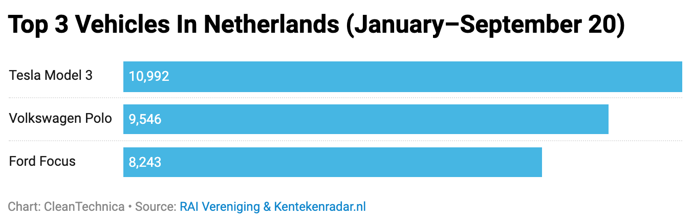 Chart: Top 3 vehicles in Netherlands