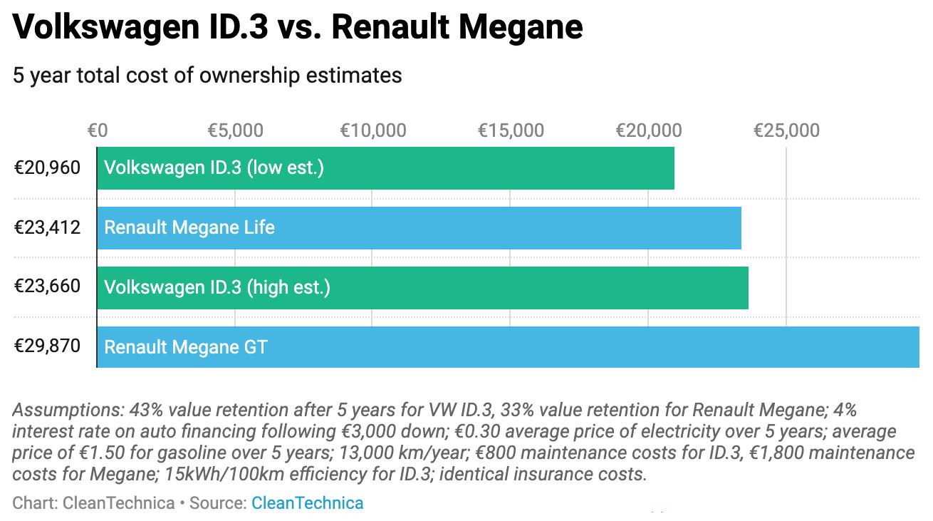 Chart: Volkswagen ID.3 vs Renault Megane cost of ownership