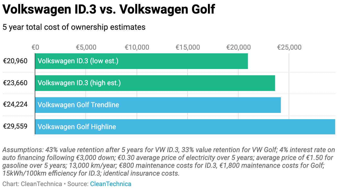 photo of Volkswagen ID.3 vs. Skoda Octavia, Renault Megane, & Peugeot 308 — 5 Year Cost of Ownership image