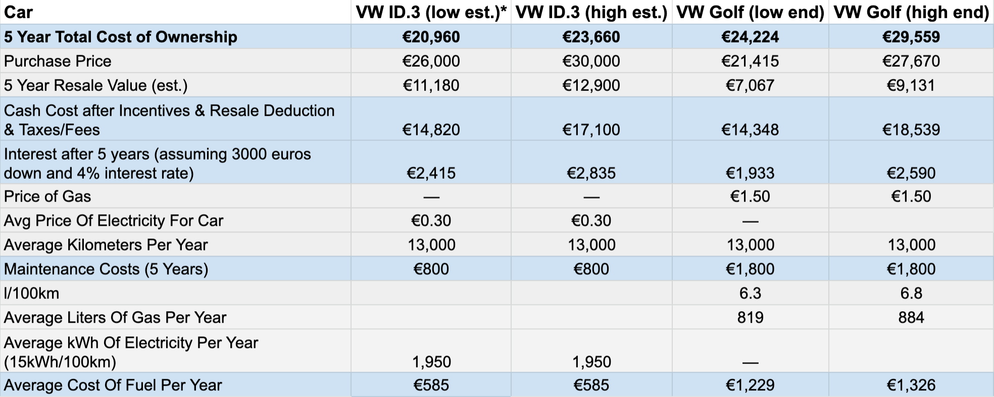 Chart: VW ID.3 vs VW Golf cost of ownership