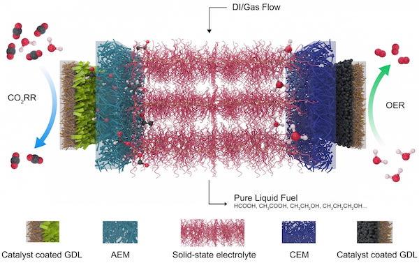 Energy storage through formic acid (Rice University,