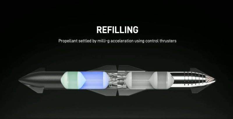 SpaceX Starship refilling propellant