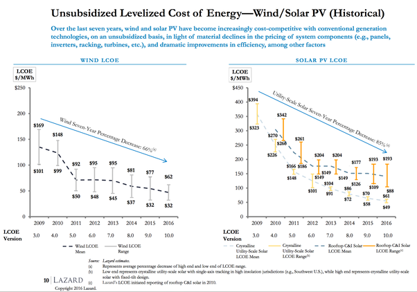 Plummeting costs of wind and solar generation from Lazard