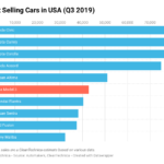 Capital One: Value of Luxury Gas Cars Getting Slammed by Tesla Model 3