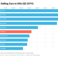 Perplexing Accord & Camry Buyers … 7 Year Old Tesla Model S Battery Degradation … Old Nissan LEAF vs. New Tesla Model 3 — Top 20 CleanTechnica Stories in September