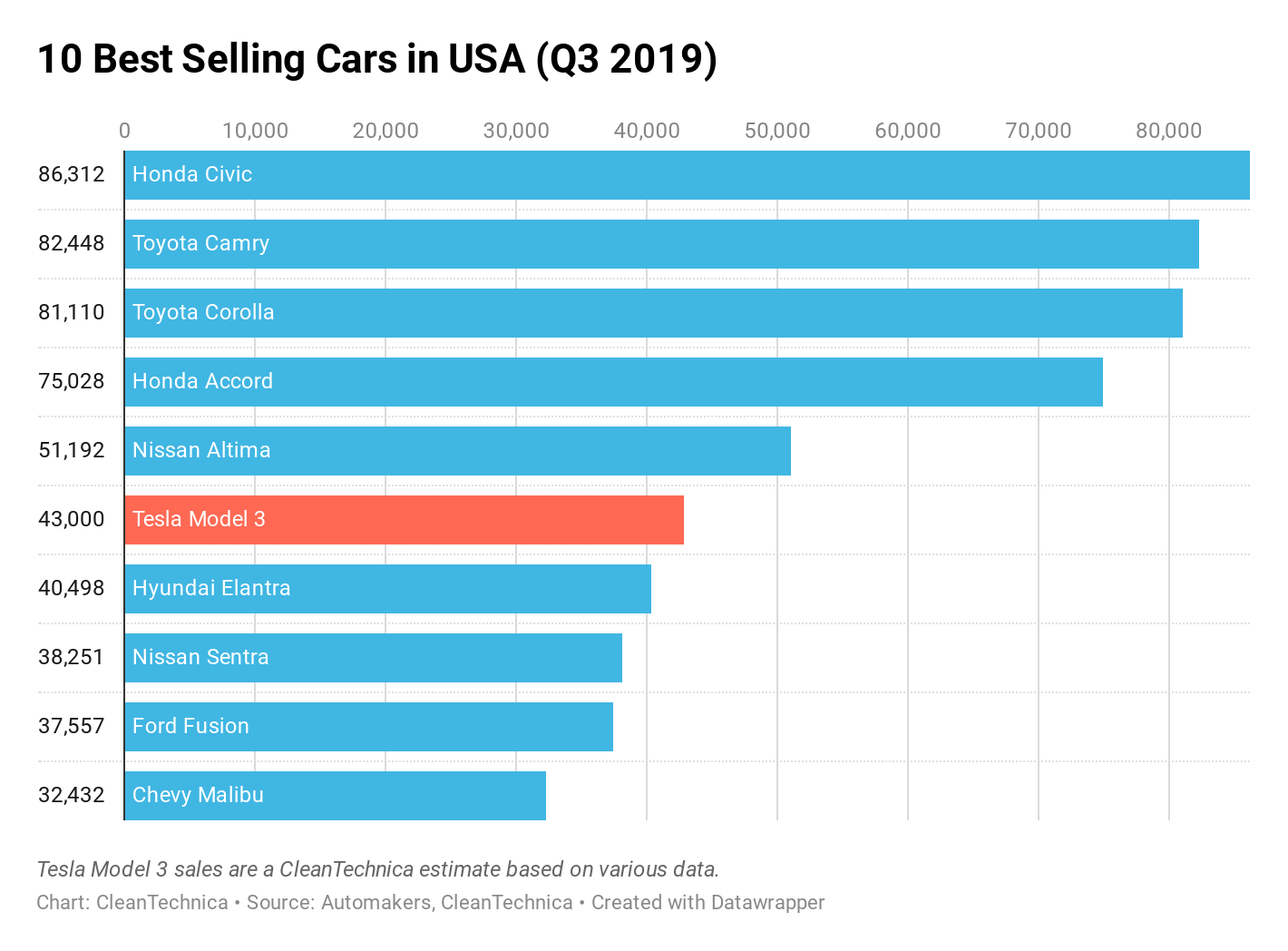 Chart: 10 Best-selling cars in USA (Q3 2019)