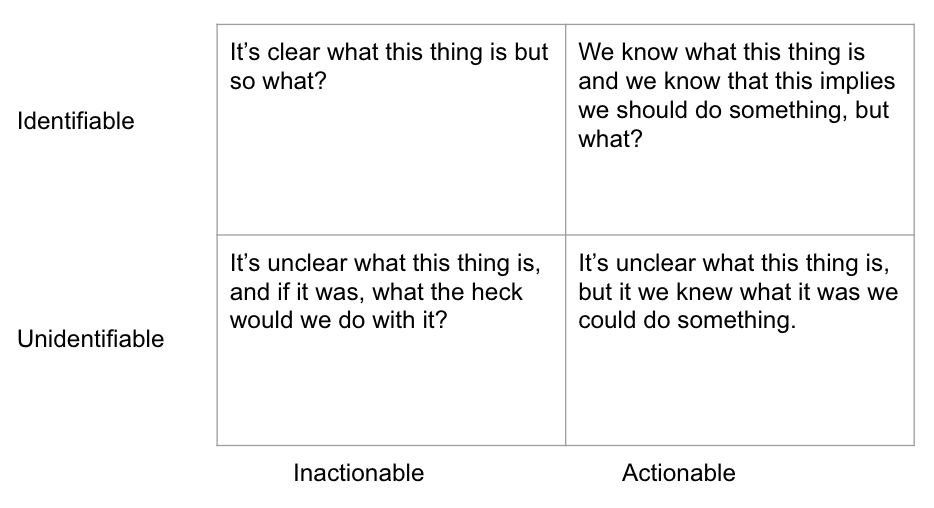 Quadrant chart of identifiable, unidentifiable, actionable and inactionable elements