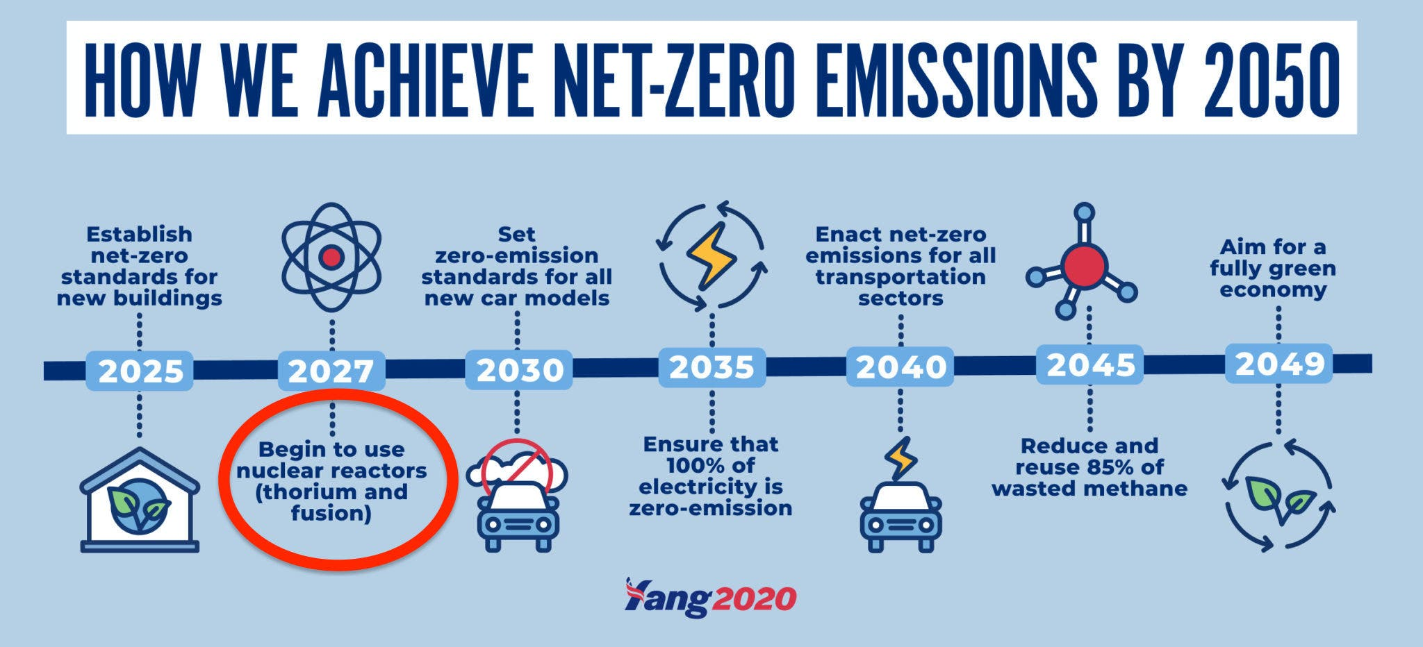 Andrew Yang campaign's roadmap to zero emissions by 2050