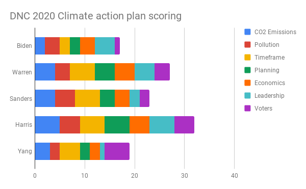 Stacked bar chart comparing main DNC candidates climate plans