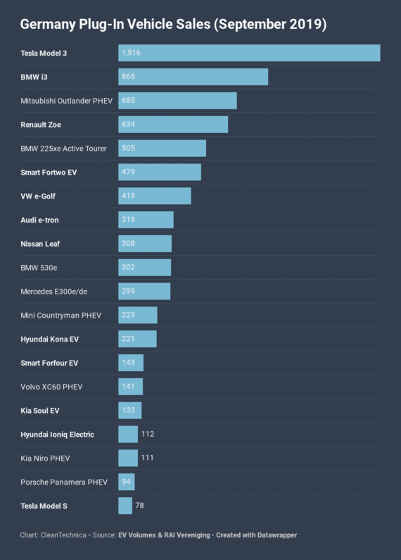 Tesla Model 3 = #1 In EV Sales In Germany In Record Month — CleanTechnica EV Sales Report