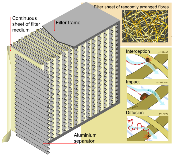 HEPA filter diagram by LadyofHats Public Domain, Link