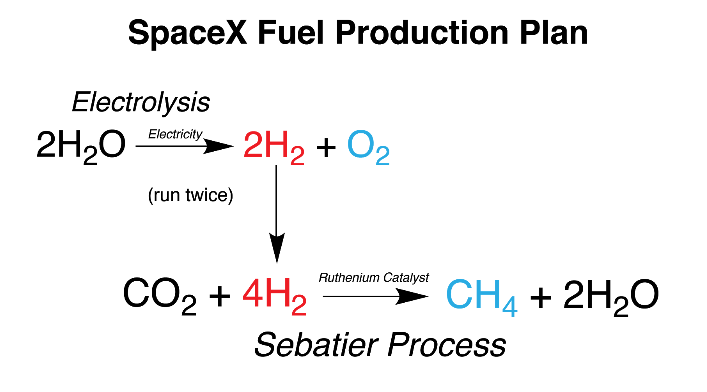 Space X Fuel Production Plan Harry