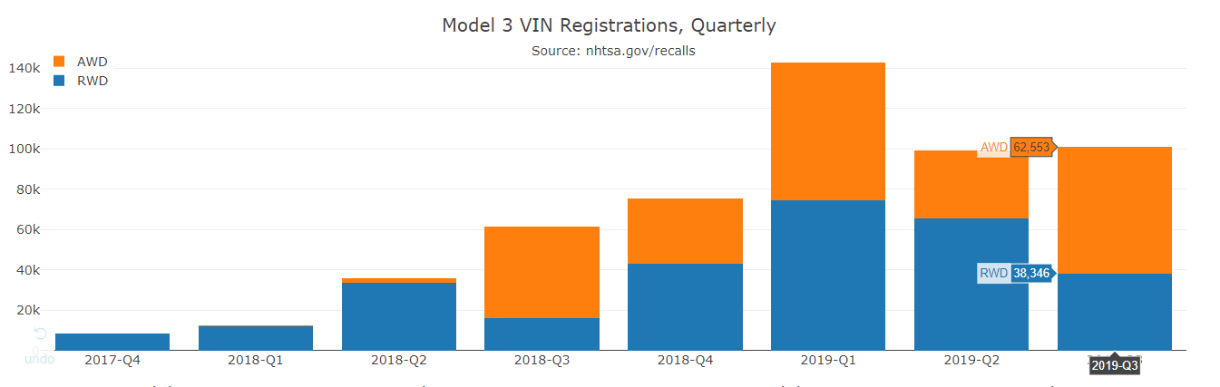Model 3 AWD orders outpace RWD orders (Data Source: NHTSA)