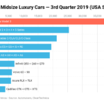 Tesla Model 3 = 24% of Small & Midsize Luxury Car Sales in USA*