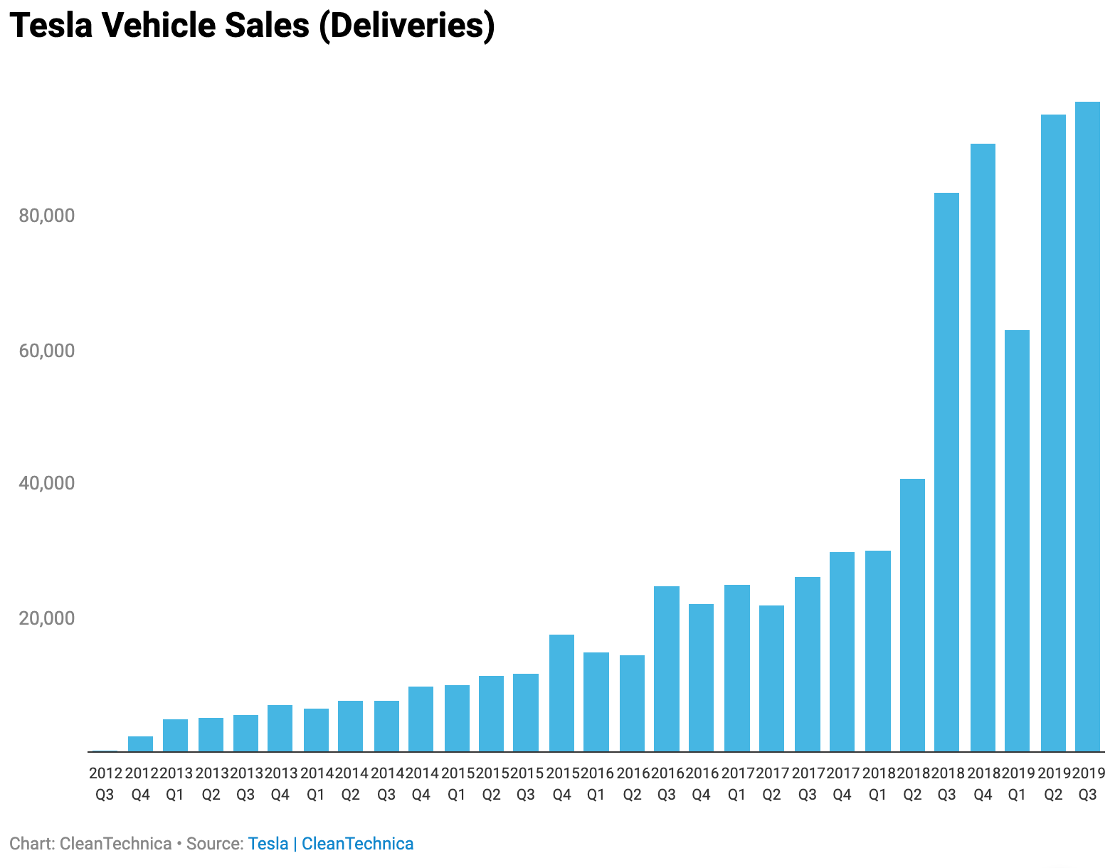 Chart: Tesal Vehicle Sales (Deliveries)
