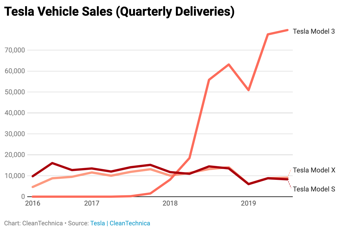 Chart: Tesal Vehicle Sales (Quarterly Deliveries)
