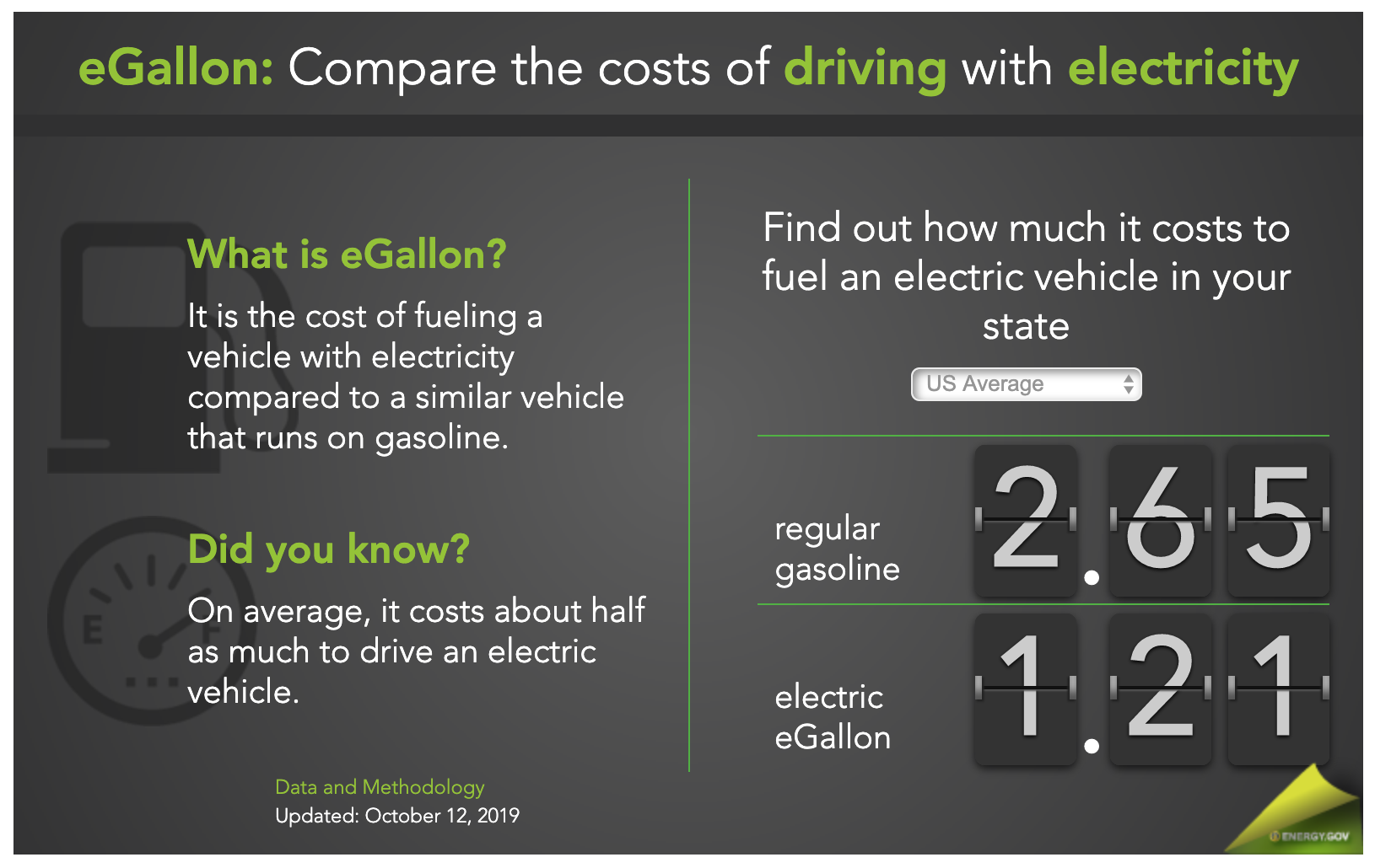 eGallon: compare the costs of driving with electricity