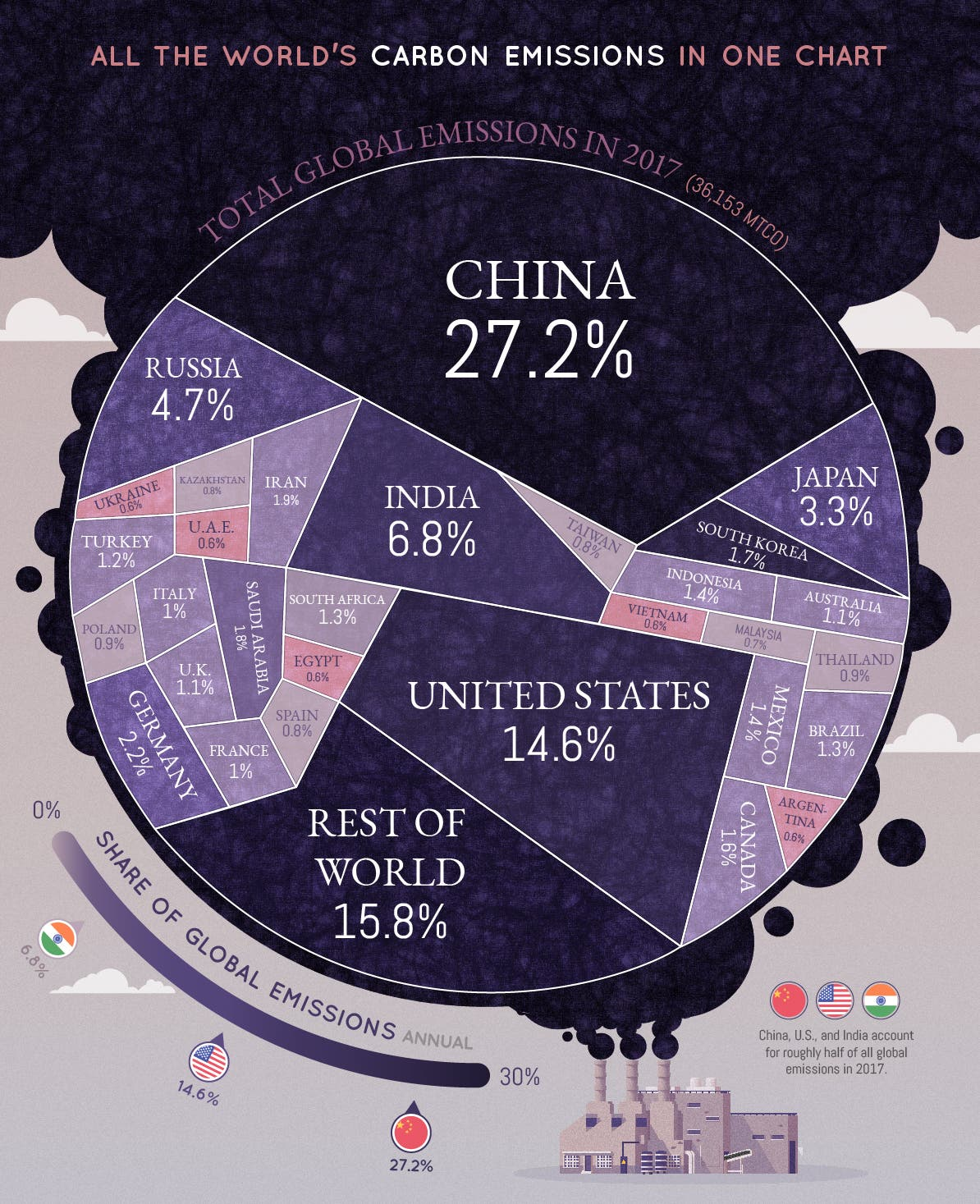 china produces roughly half - HD1200×1446