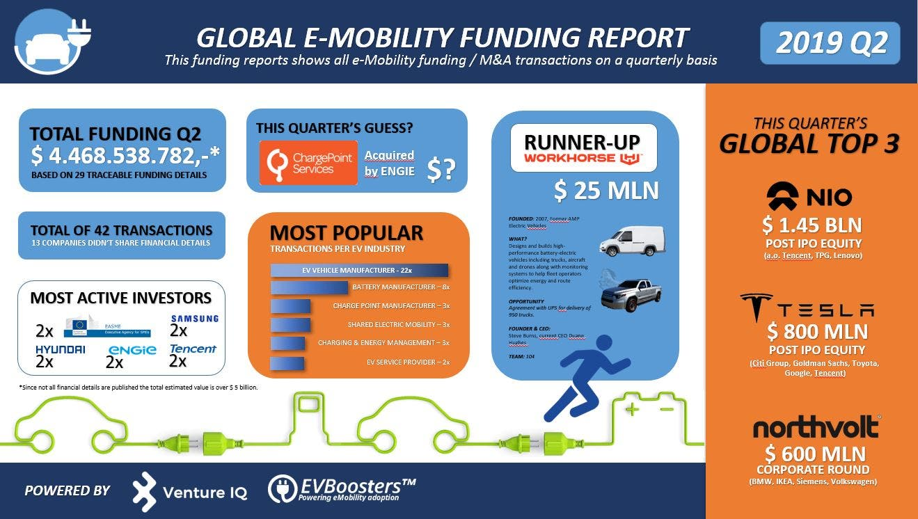 photo of EV Companies Raise $10+ Billion In 2019, & Fortune 500 Companies Are Now Jumping In image