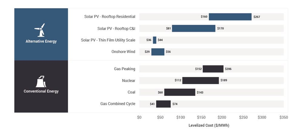 Levelized unsubsidized costs of electricity showing wind and solar cheapest by far
