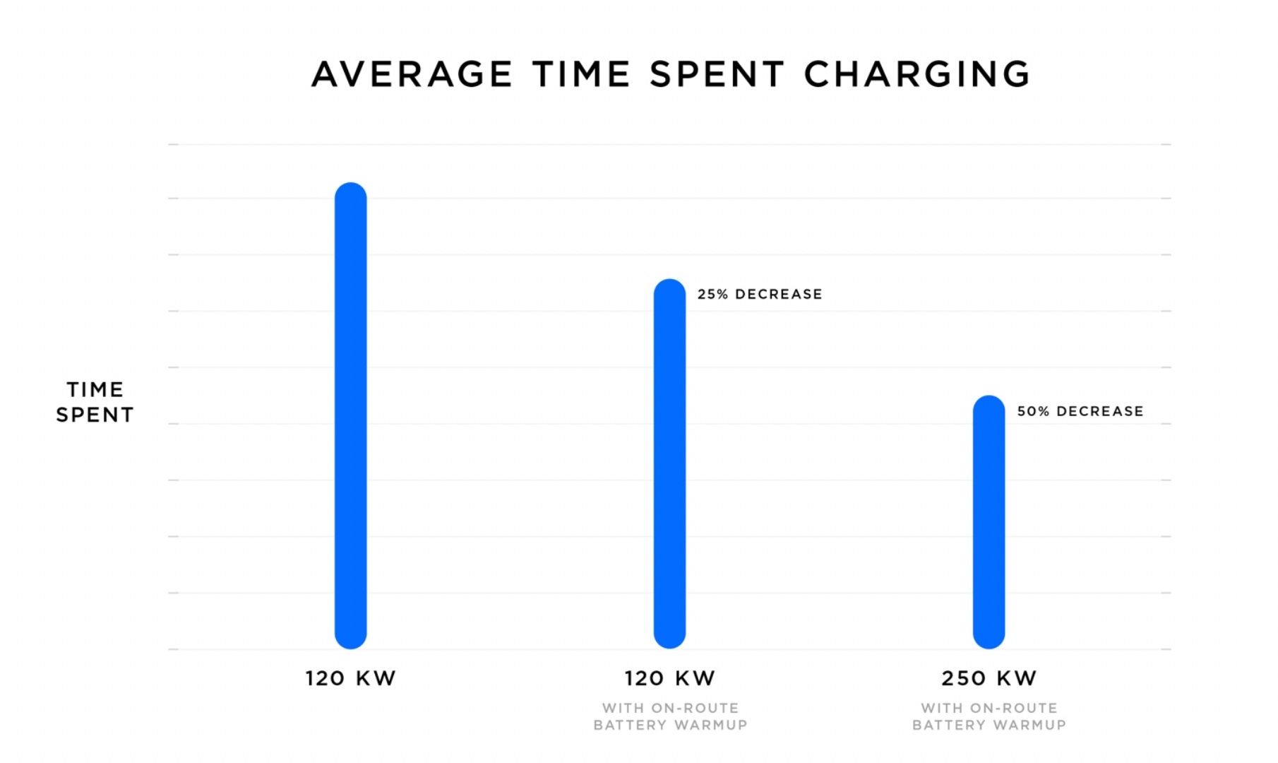 Average time spent charging with on-route warm-up for V2 and V3 Supercharging (Source: Tesla)