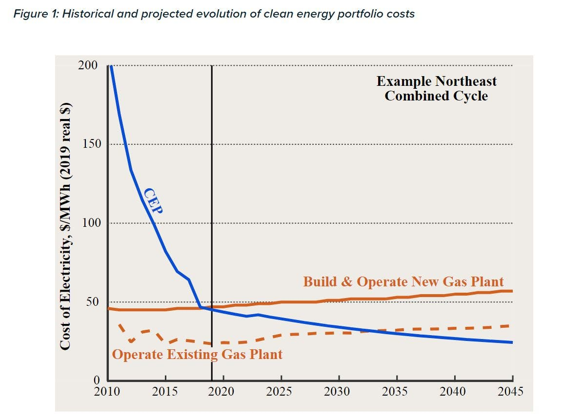 photo of Rocky Mountain Institute Claims New Gas Generating Stations & Pipelines Are Tomorrow's Stranded Assets image