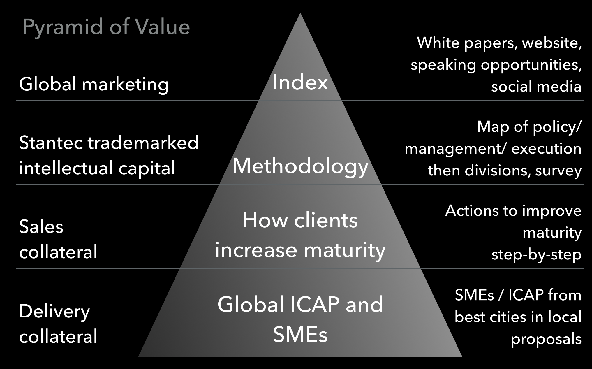 Multilevel value proposition for global consulting company go-to-market approach