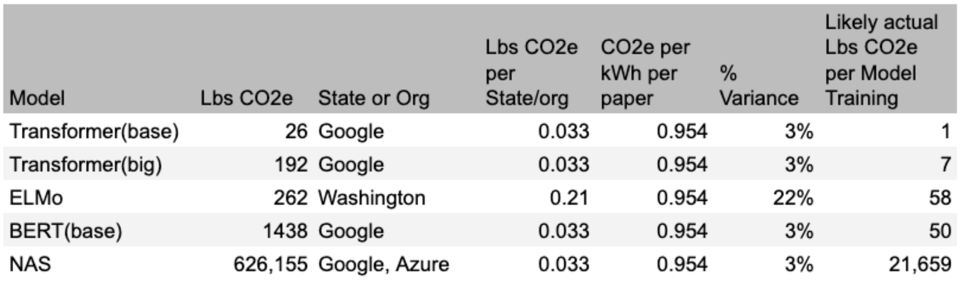 Table of neural net model training from paper with extension of actual CO2e